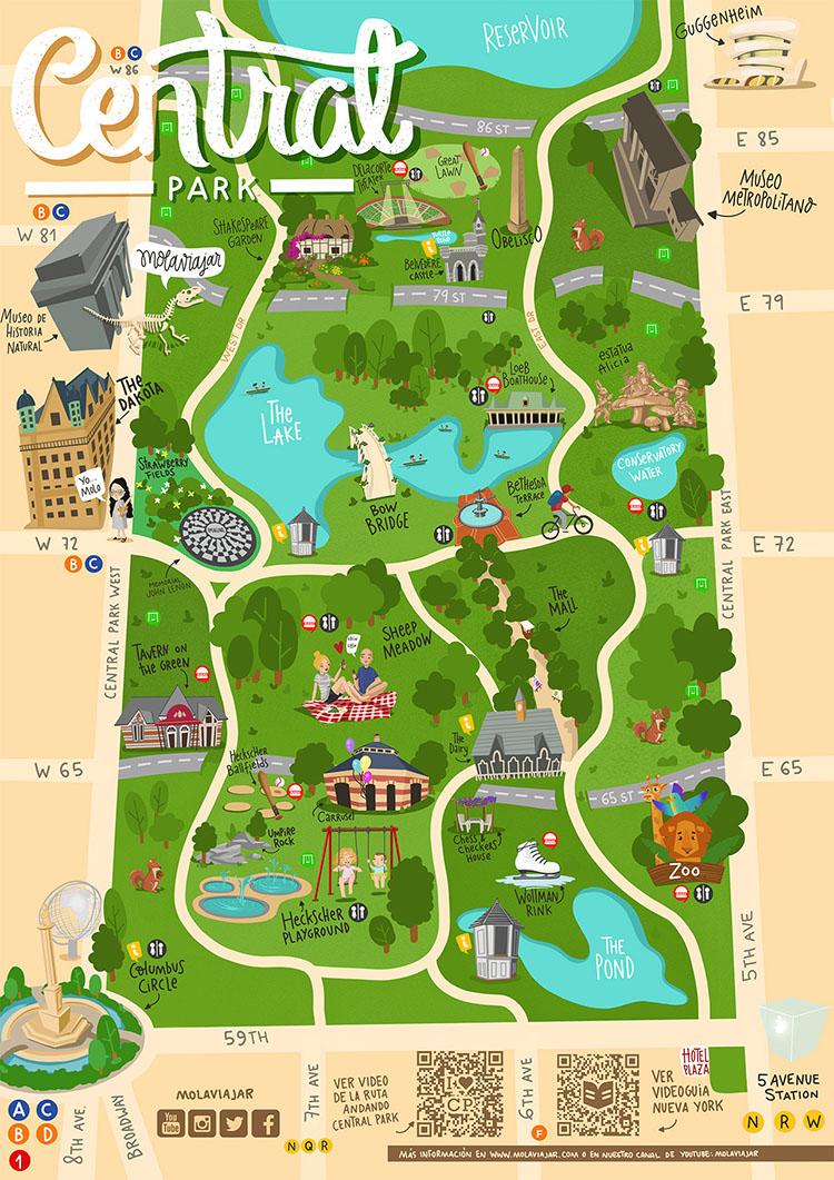 Mapa Central Park Nueva York molaviajar