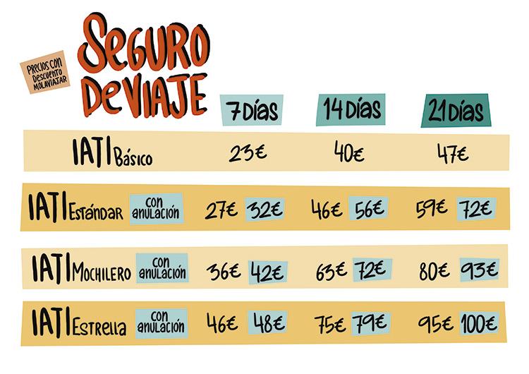PRECIOS SEGUROS DE VIAJES IATI